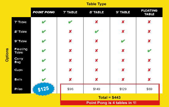 Point Pong Comparison Chart